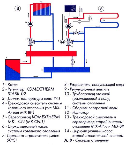 Схема радиаторной системы отопления и отопления теплым полом